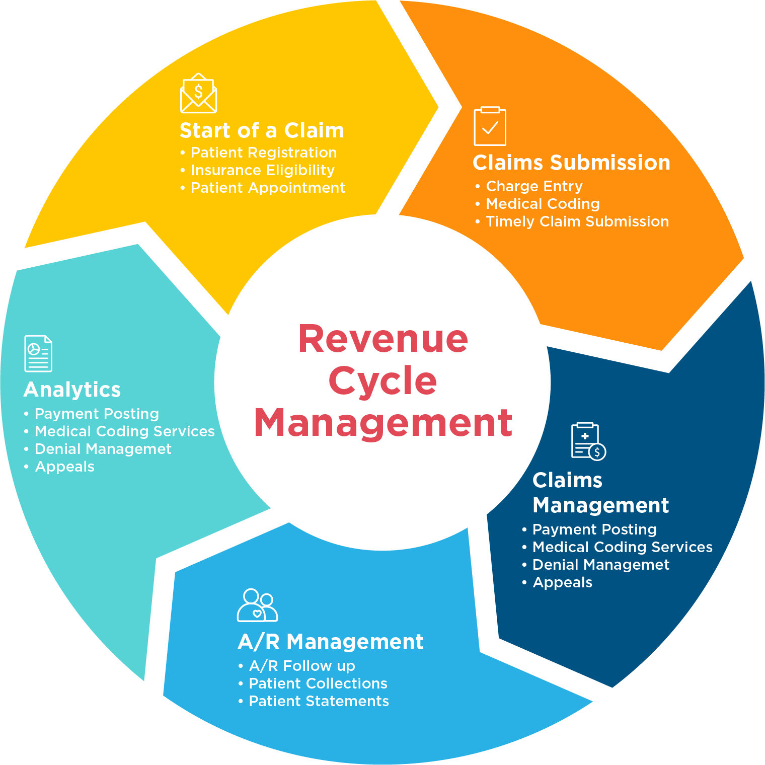 Revenue Cycle Management Applications